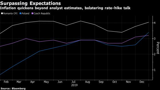 Inflation Surprises in Europe's East Back Case for Rate Hikes