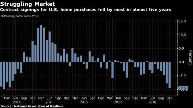 Contract signings for U.S. home purchases fell by most in almost five years