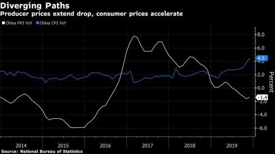 China's CPI Inflation Fastest Since 2012 With Peak in Sight