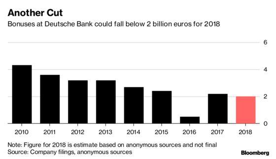 Deutsche Bank to SlashBonus Pool by About 10%