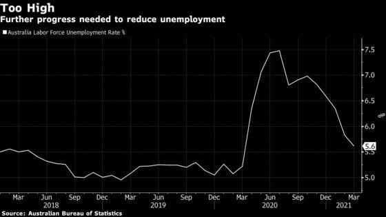 Australia Bids for Unemployment in 4s, Signals Fiscal Spend
