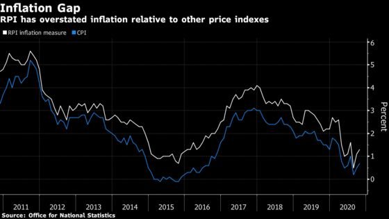 U.K. to Wait Until 2030 to Reform to Flawed Inflation Gauge