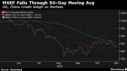Oil, China Credit Weigh on Markets