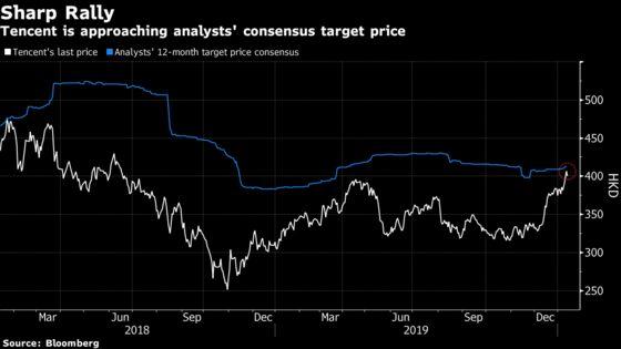 Tencent's $107 Billion Rally Surprises Even Bullish Analysts