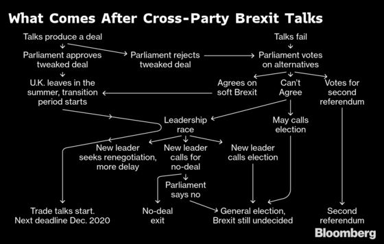 May and Corbyn Meet as Cross-Party Talks Go On: Brexit Update