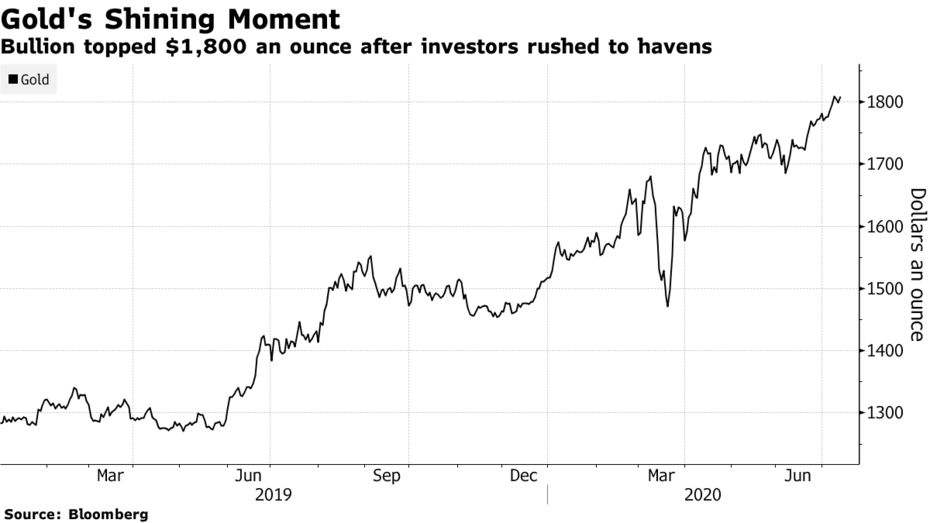 Bullion topped $1,800 an ounce after investors rushed to havens