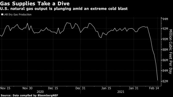 Natural Gas Skyrockets Again to $500 as Blackouts Spread in U.S.