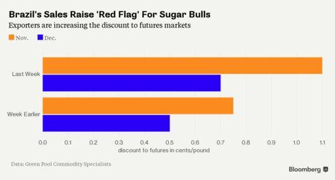 Brazil sugar discounts widen
