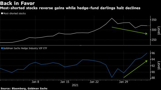 Trauma Over, Hedge Funds Race Their Bull Market Engines Again