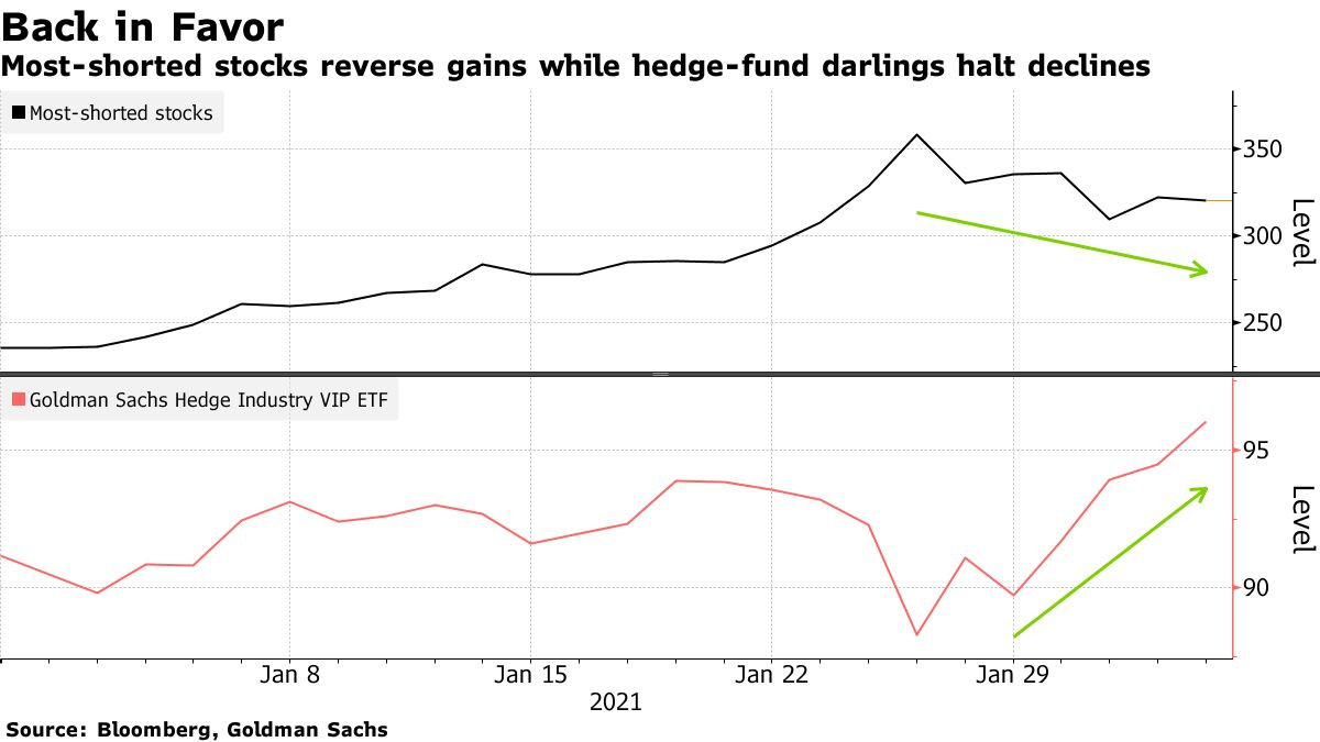 Most-shorted stocks reverse gains while hedge-fund darlings halt declines