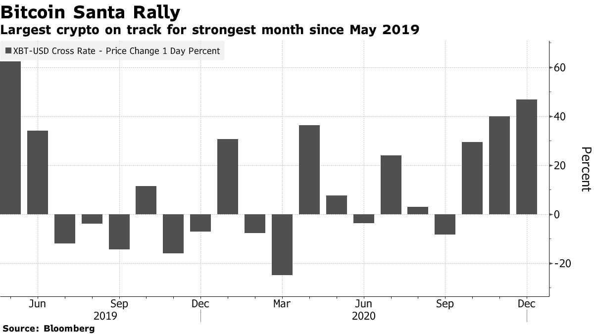 Largest crypto on track for strongest month since May 2019