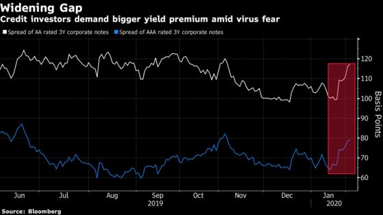 China Epidemic Threatens a Broader Wave of Defaults in 2020