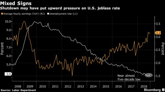 What Shutdown? U.S. Jobs Likely Rose for Record 100th Month