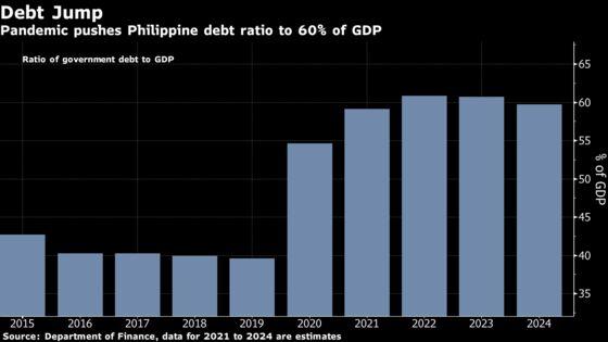 Philippines Sells $866 Million of Maiden Retail Dollar Bonds