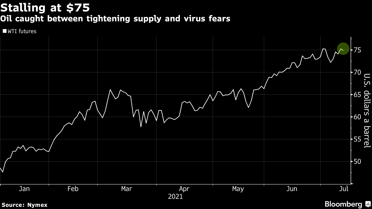 Oil caught between tightening supply and virus fears