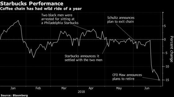 Starbucks CFO Retirement Adds to Uncertainty After Schultz's Departure