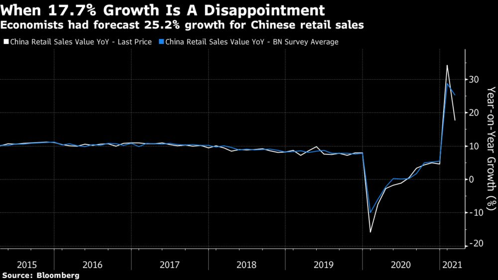 Economists had forecast 25.2% growth for Chinese retail sales