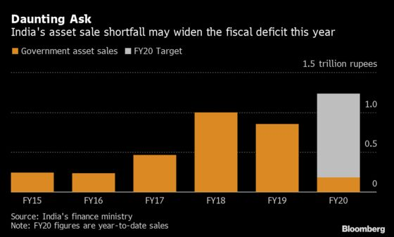 India Asset Sales to Fall Short of Target by Nearly 50%