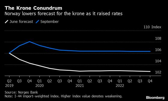 Norway's Central Bank Is Seeking Answers to Why Krone Is so Weak
