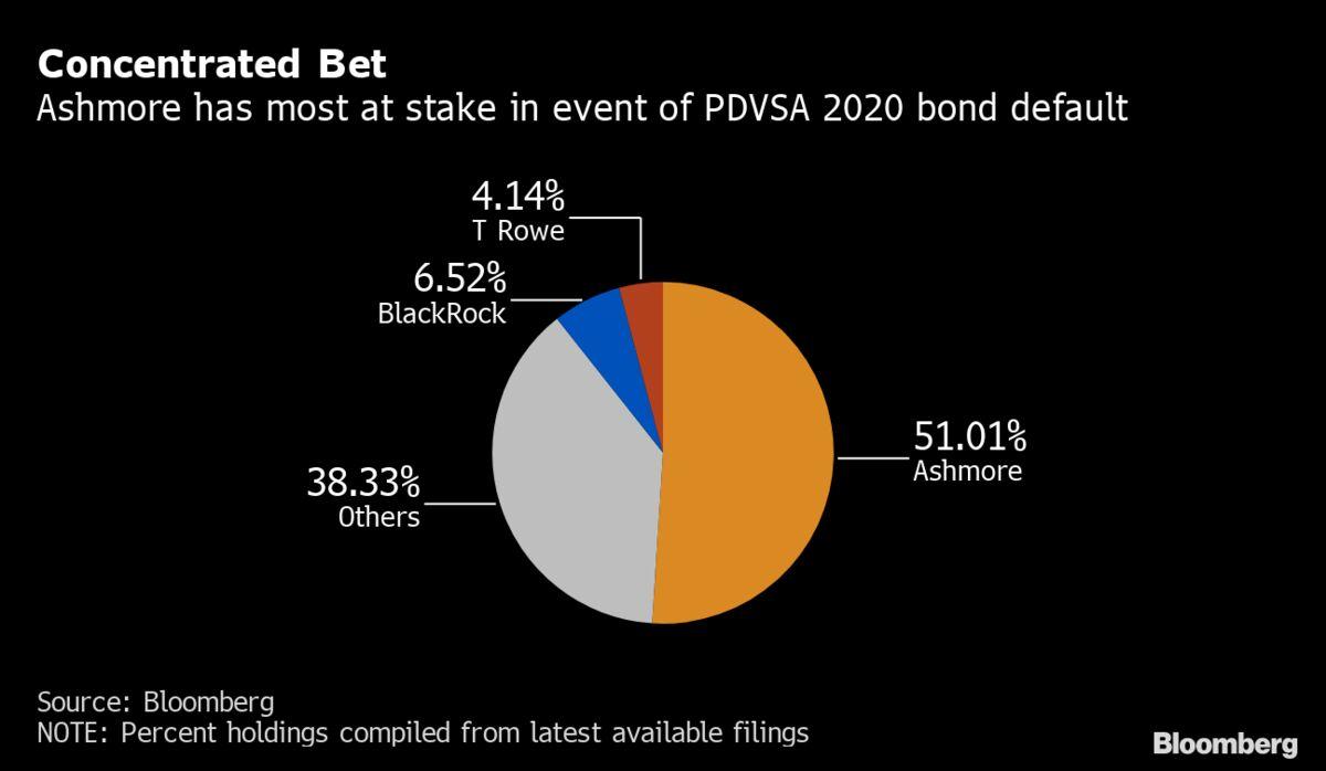 Looming PDVSA Default Pits Ashmore Against Venezuela's Guaido