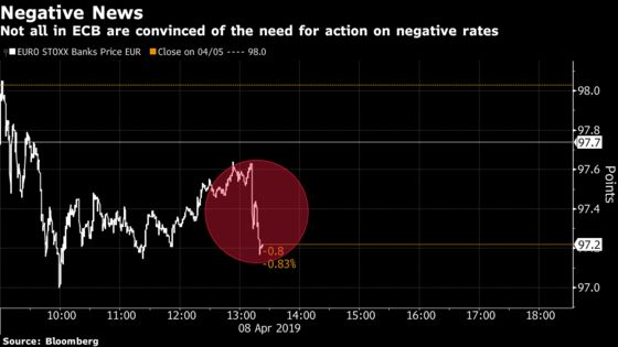ECB Is Said to Respond Only Slowly on Negative Rate Review