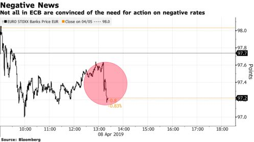 Not all in ECB are convinced of the need for action on negative rates
