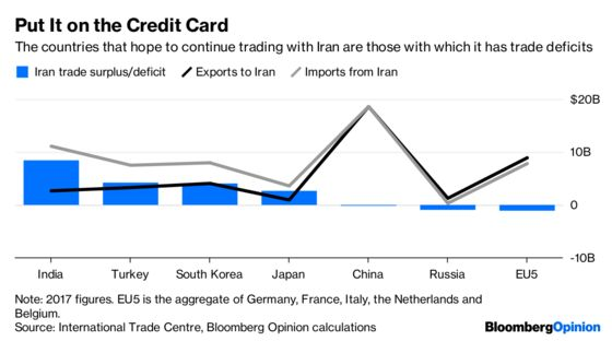 Why India Will Struggle to Join Iran's Sanctions Busters