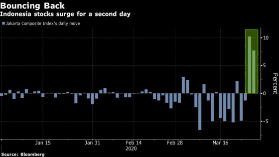 Analysts Flash Warnings on the World's Best Stock Rally