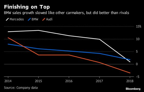 BMW Sees Stronger Sales Despite Challenging Year Ahead