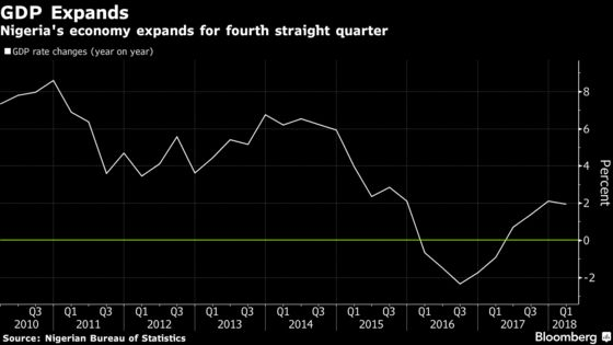 Nigeria First-Quarter GDP Growth Slows Even as Oil Output Rises