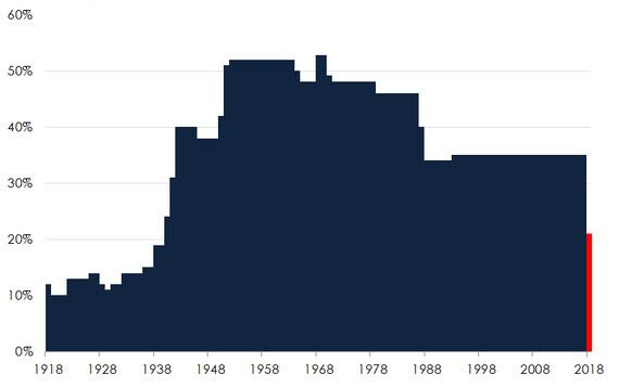 Maximum marginal corporate tax rate
