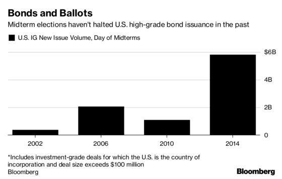 For the Corporate Bond Market, It's Business as Usual on Election Day