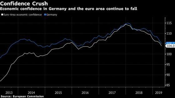Euro-Area Economic Confidence Slips to Lowest Since 2016