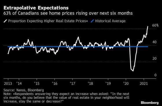 Bank of Canada Governor Sees 'Worrying' Signs in Housing Market