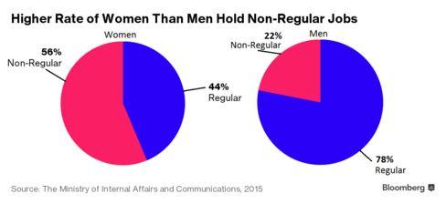 Japan Women Non-Regular Jobs