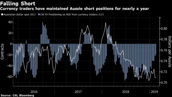 Hedge Funds Play Tug-of-War With the Volatile Australian Dollar