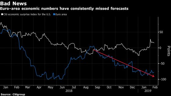 Still No Good News for Europe on the Macro Front: Taking Stock