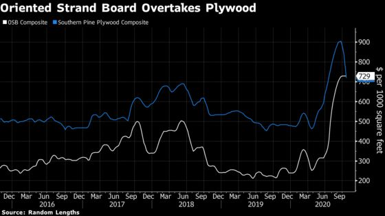 Homebuyers' Wallets Hammered as Prices for Plywood Substitute Spike
