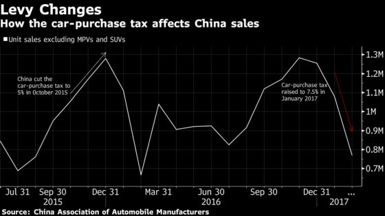 China's Proposed Car-Tax Cut Brings Relief to Investors, Dealers