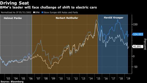 BMW CEO Harald Krueger Informs Board He Won't Seek a Second Term