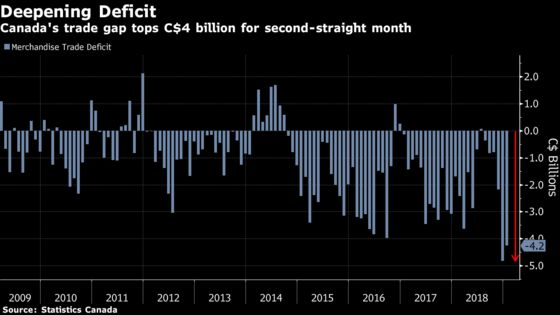 Canada Posts Its Worst Back-to-Back Trade Deficit on Record