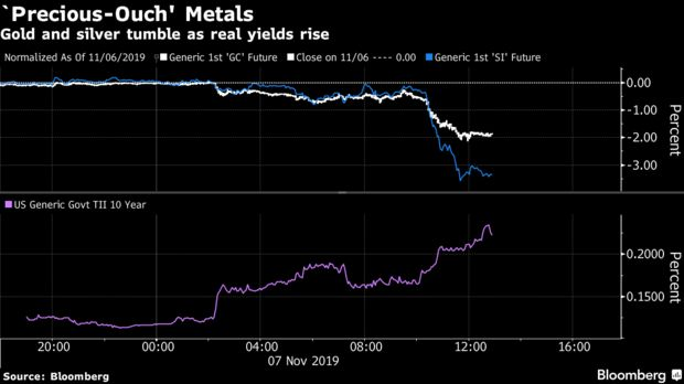 Gold and silver tumble as real yields rise