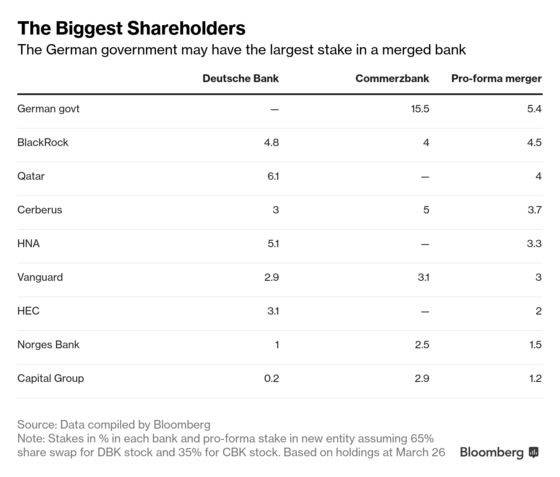 Deutsche BankFaces Qatari Resistance to Commerzbank Deal