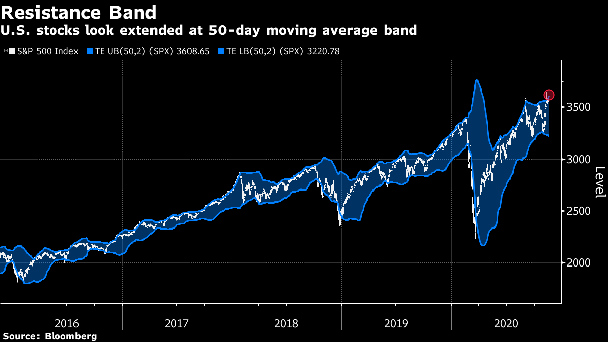 U.S. stocks look extended at 50-day moving average band
