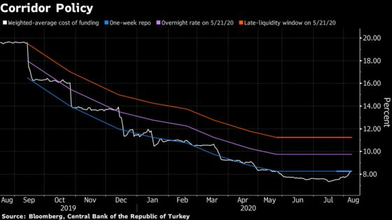 Turkey Stealth Tightening Sets Back Clock on Rate Simplification