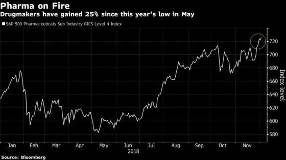 Drug Stock IndexReaches New High Amid Trade Truce Skepticism