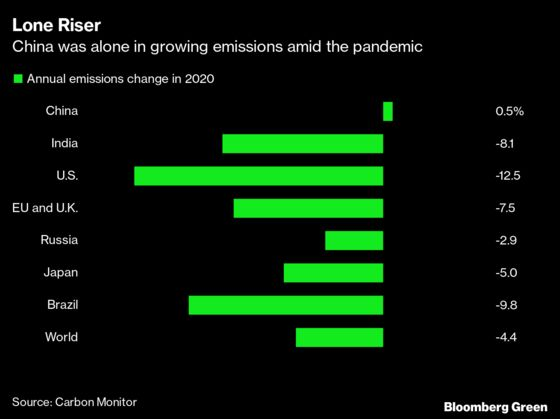 China's Covid Comeback Is Bad News for Climate as Emissions Rise
