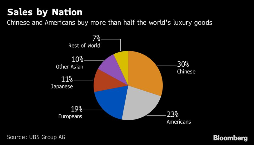 27a79f6c7b0 Millennials Love Luxury and Their Spending on Gucci Shows It - Bloomberg