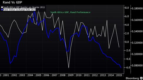 South African GDP and Rand on Weakening Path
