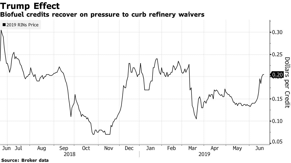 Biofuel credits recover on pressure to curb refinery waivers